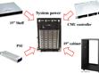 明纬数字电源新展望–  DRP/DBR-3200系列与结合CMU系统电源应用